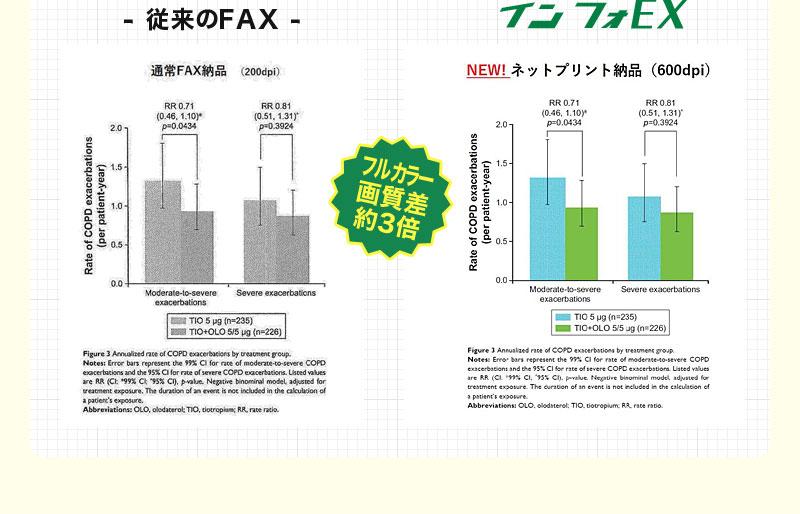 フルカラー画質差約3倍 従来のFAXとインフォEXの比較