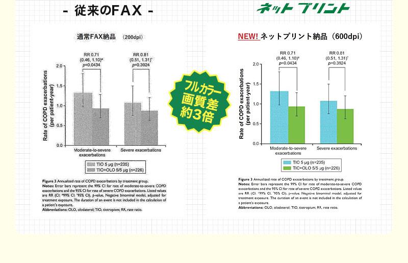 フルカラー画質差約3倍 従来のFAXとネットプリントの比較